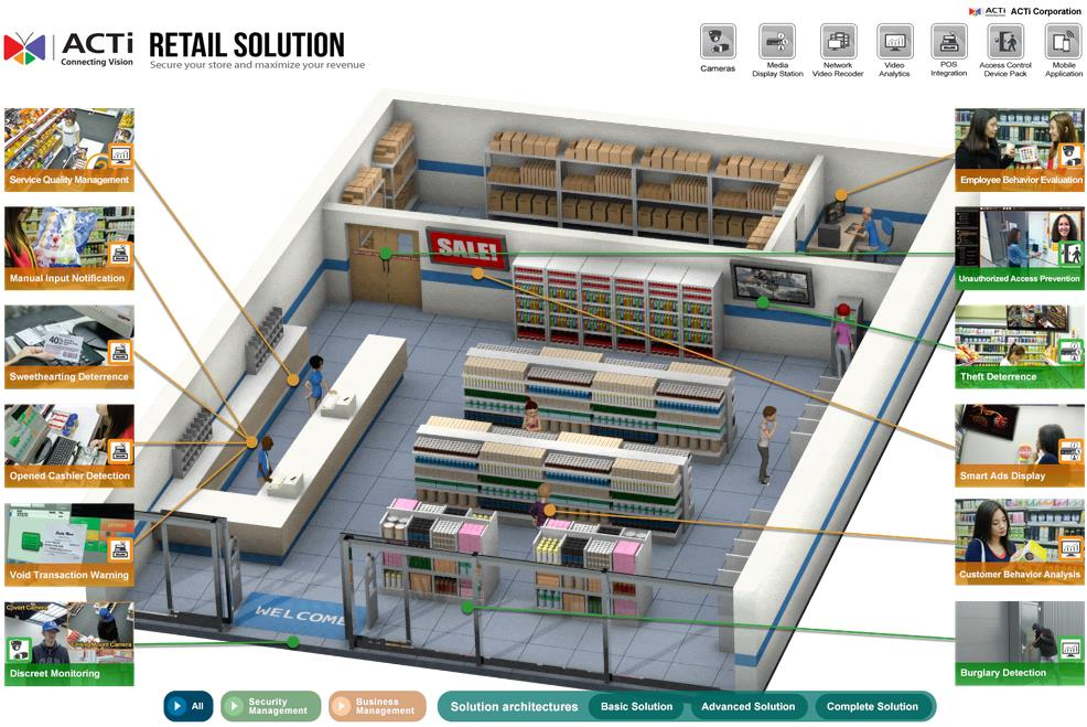 Retail Solutions Acti Corporation